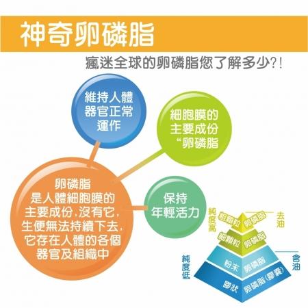 【Hanben 涵本】頂級G98大豆卵磷脂 (200g/罐) 4